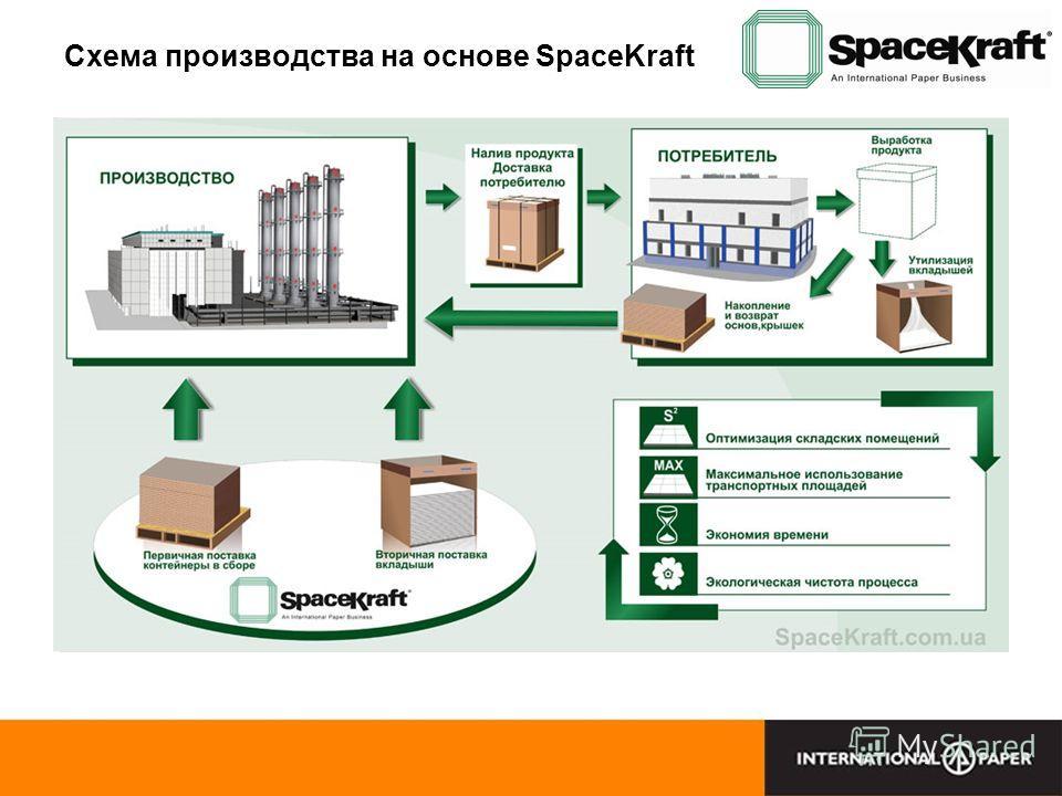 Схема производства на основе SpaceKraft