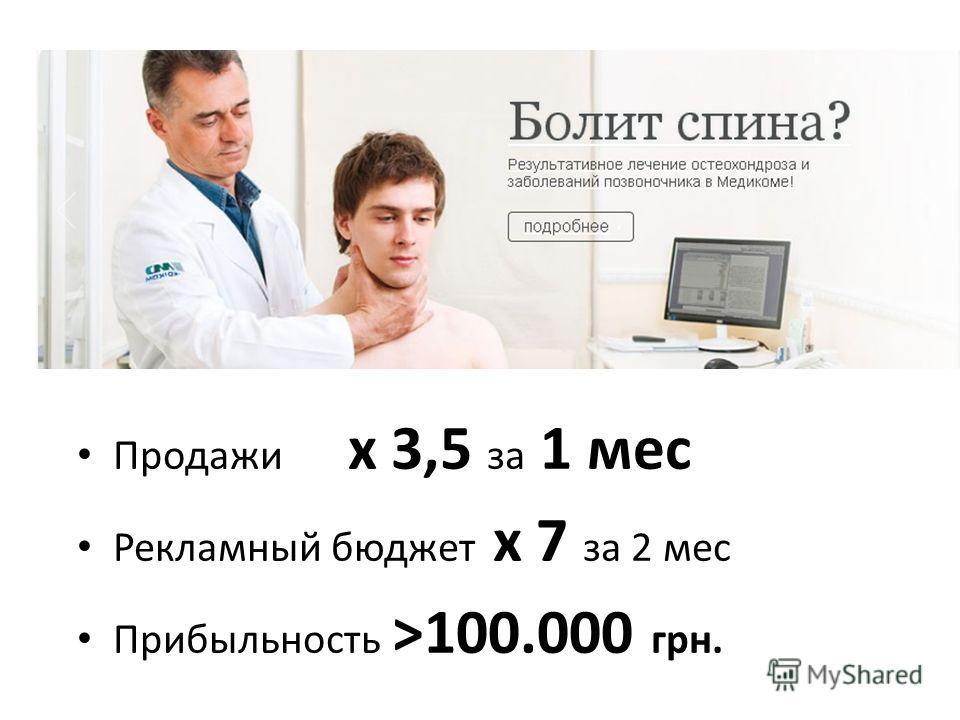 Продажи х 3,5 за 1 мес Рекламный бюджет х 7 за 2 мес Прибыльность >100.000 грн.