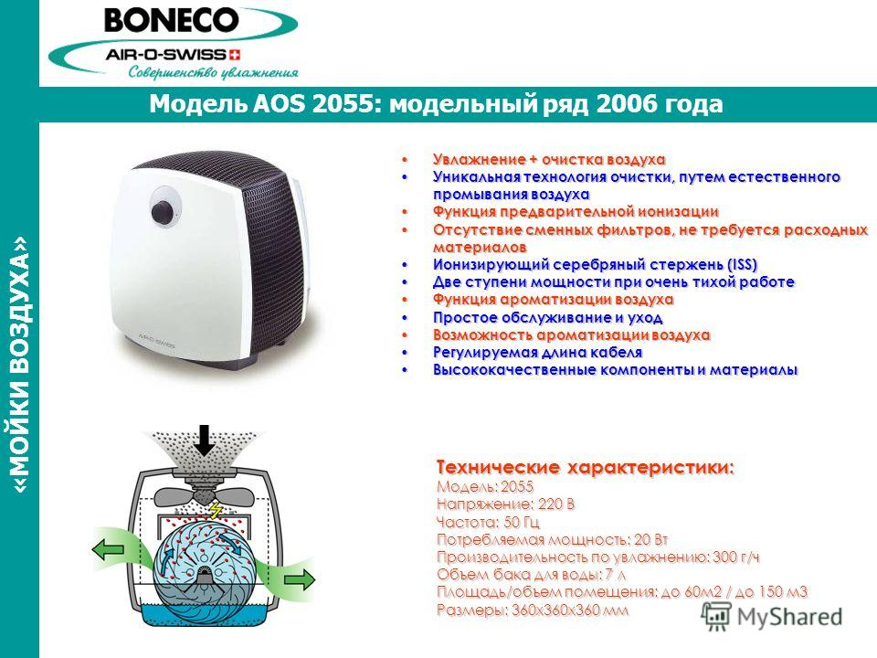 Модель AOS 2055: модельный ряд 2006 года Увлажнение + очистка воздуха Увлажнение + очистка воздуха Уникальная технология очистки, путем естественного промывания воздуха Уникальная технология очистки, путем естественного промывания воздуха Функция пре