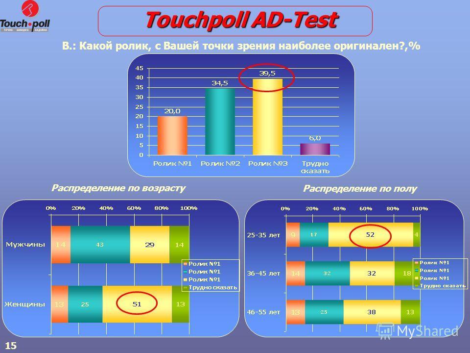 15 В.: Какой ролик, с Вашей точки зрения наиболее оригинален?,% Распределение по возрасту Распределение по полу Touchpoll AD-Test