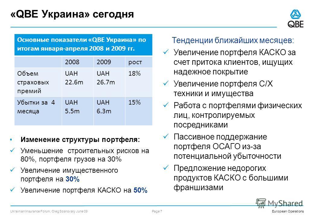 European Operations Основные показатели «QBE Украина» по итогам 2008 г. Объем страховых премий UAH 69 m Объем страховых выплат UAH 43 m Объем убытков (выплаты +резервы), относящихся к 2008г. UAH 11 m Чистая прибыльUAH 29 m Операционный коэффициент (C