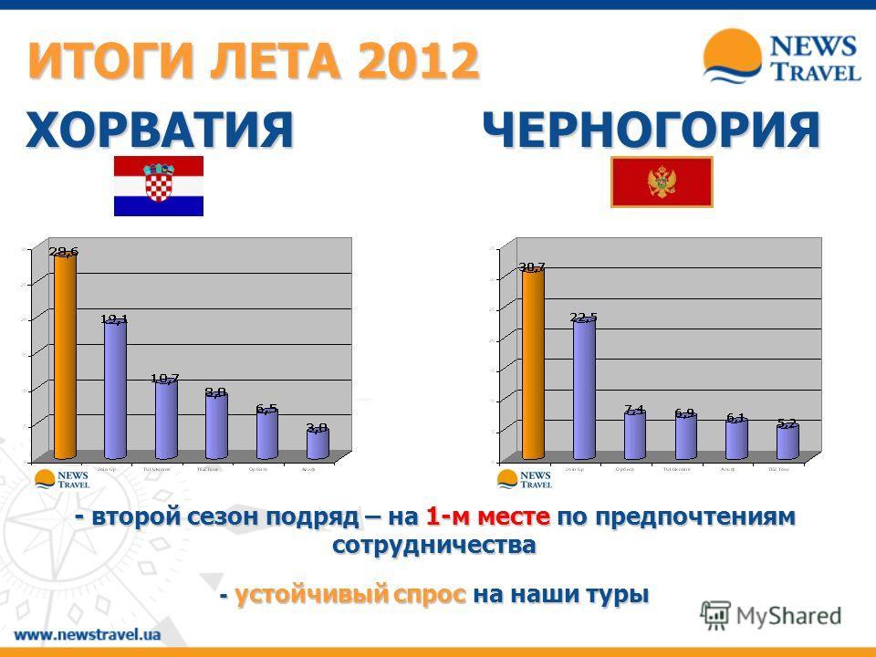 - второй сезон подряд – на 1-м месте по предпочтениям сотрудничества - устойчивый спрос на наши туры ИТОГИ ЛЕТА 2012 ХОРВАТИЯЧЕРНОГОРИЯ