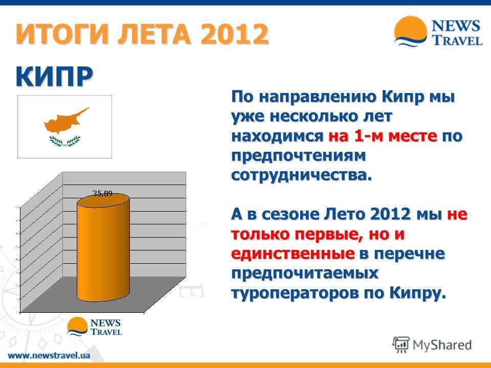 По направлению Кипр мы уже несколько лет находимся на 1-м месте по предпочтениям сотрудничества. А в сезоне Лето 2012 мы не только первые, но и единственные в перечне предпочитаемых туроператоров по Кипру. ИТОГИ ЛЕТА 2012 КИПР