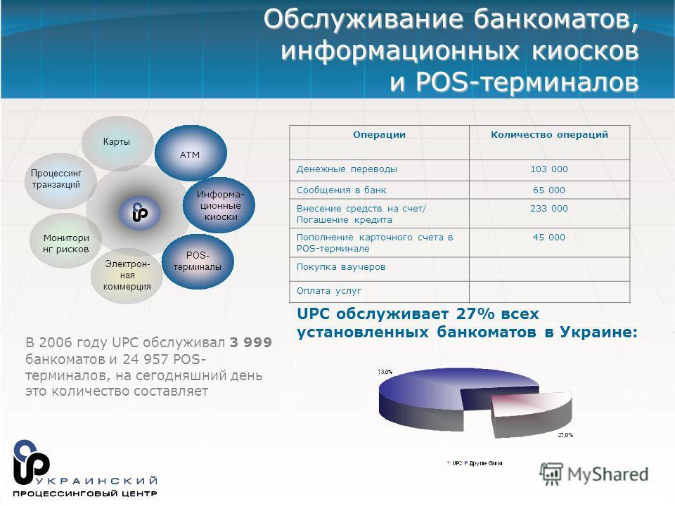 В 2006 году UPC обслуживал 3 999 банкоматов и 24 957 POS- терминалов, на сегодняшний день это количество составляет Обслуживание банкоматов, информационных киосков и POS-терминалов Информа- ционные киоски POS- терминалы Карты АТМ Электрон- ная коммер