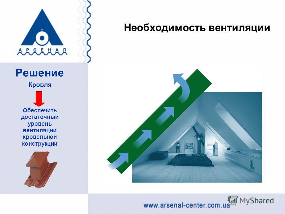Необходимость вентиляции Решение Кровля Обеспечить достаточный уровень вентиляции кровельной конструкции