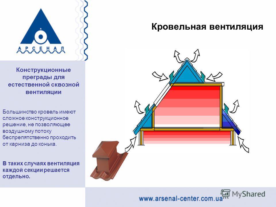 Кровельная вентиляция Большинство кровель имеют сложное конструкционное решение, не позволяющее воздушному потоку беспрепятственно проходить от карниза до конька. В таких случаях вентиляция каждой секции решается отдельно. Конструкционные преграды дл