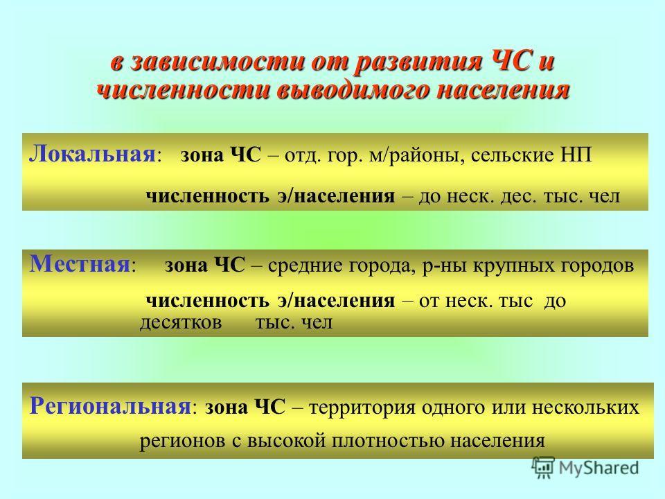 в зависимости от развития ЧС и численности выводимого населения Локальная : зона ЧС – отд. гор. м/районы, сельские НП численность э/населения – до неск. дес. тыс. чел Местная : зона ЧС – средние города, р-ны крупных городов численность э/населения –