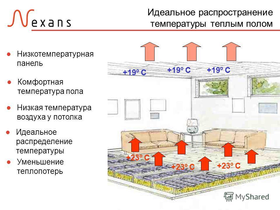 May 15, 2004Page 14 Идеальное распространение температуры теплым полом Низкотемпературная панель +23º C Комфортная температура пола Уменьшение теплопотерь +19º C Низкая температура воздуха у потолка Идеальное распределение температуры