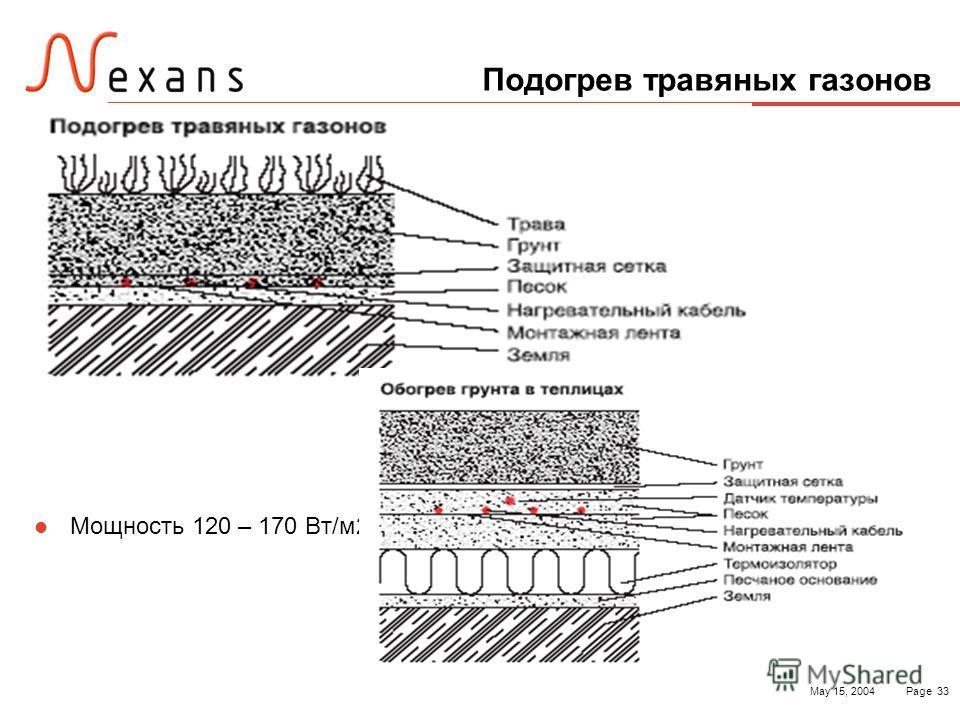May 15, 2004Page 33 Подогрев травяных газонов Мощность 120 – 170 Вт/м2
