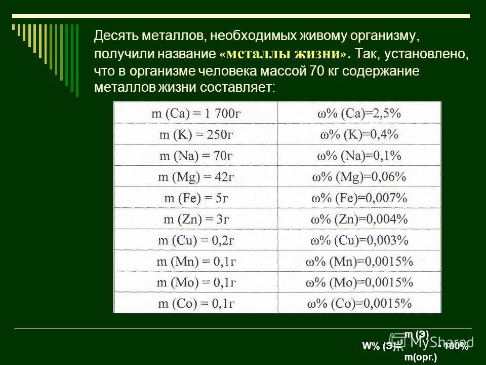 Десять металлов, необходимых живому организму, получили название « металлы жизни ». Так, установлено, что в организме человека массой 70 кг содержание металлов жизни составляет: m (Э) W% (Э)= 100% m(орг.)