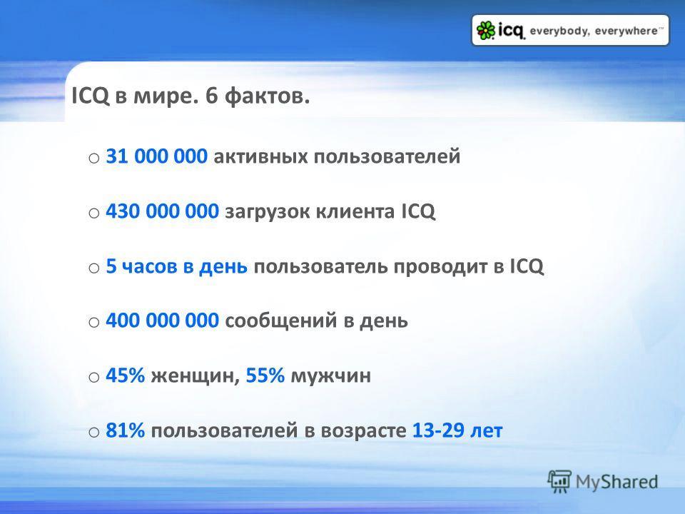 ICQ в мире. 6 фактов. o 31 000 000 активных пользователей o 430 000 000 загрузок клиента ICQ o 5 часов в день пользователь проводит в ICQ o 400 000 000 сообщений в день o 45% женщин, 55% мужчин o 81% пользователей в возрасте 13-29 лет