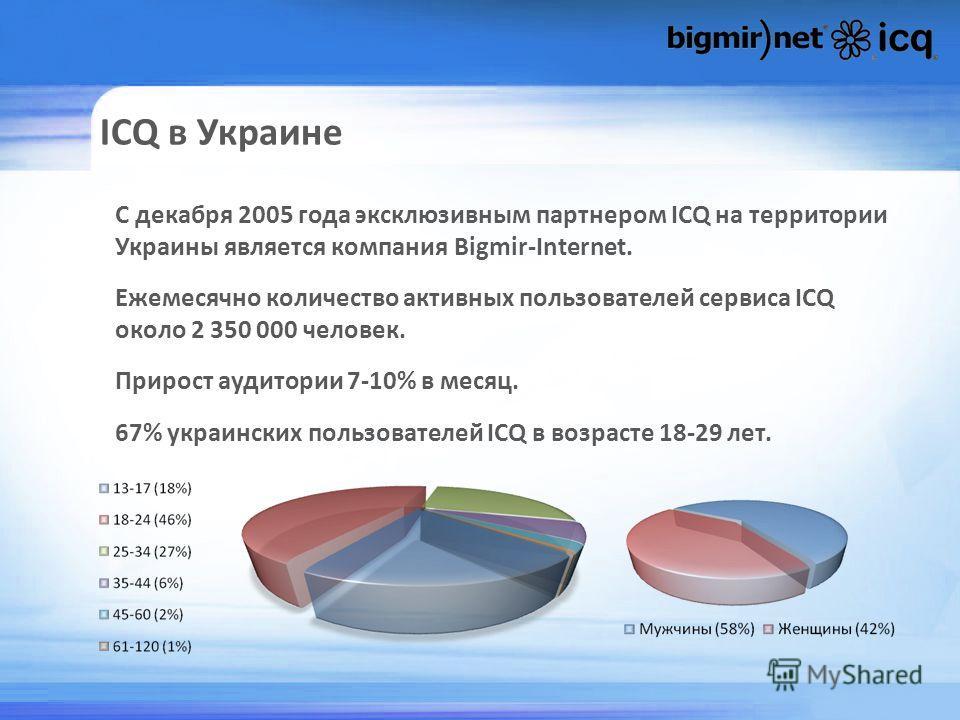 ICQ в Украине С декабря 2005 года эксклюзивным партнером ICQ на территории Украины является компания Bigmir-Internet. Ежемесячно количество активных пользователей сервиса ICQ около 2 350 000 человек. Прирост аудитории 7-10% в месяц. 67% украинских по