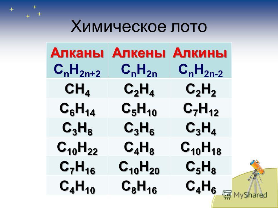С n H 2n, C n H 2n-2, C n H 2n+2,С n H 2n, C n H 2n-2, C n H 2n+2, CH 4, C 2 H 2, C 2 H 4CH 4, C 2 H 2, C 2 H 4 C 5 H 10, C 6 H 14, C 7 H 12C 5 H 10, C 6 H 14, C 7 H 12 C 3 H 8, C 3 H 4, C 3 H 6C 3 H 8, C 3 H 4, C 3 H 6 C 10 H 22, C 4 H 8, C 10 H 18C