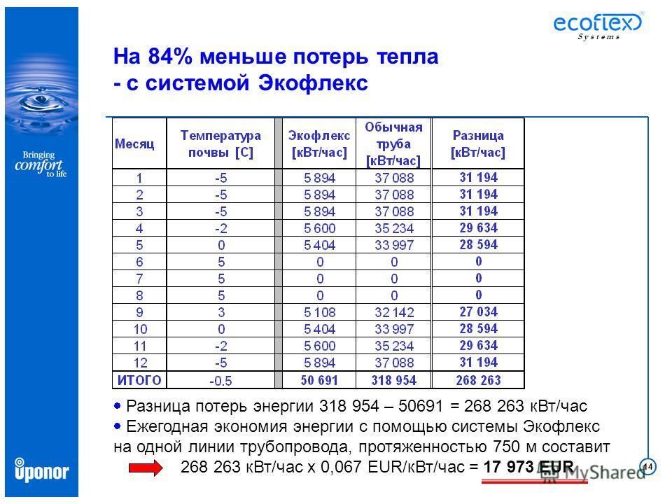 14 S y s t e m s Разница потерь энергии 318 954 – 50691 = 268 263 кВт/час Ежегодная экономия энергии с помощью системы Экофлекс на одной линии трубопровода, протяженностью 750 м составит 268 263 кВт/час x 0,067 EUR/кВт/час = 17 973 EUR На 84% меньше