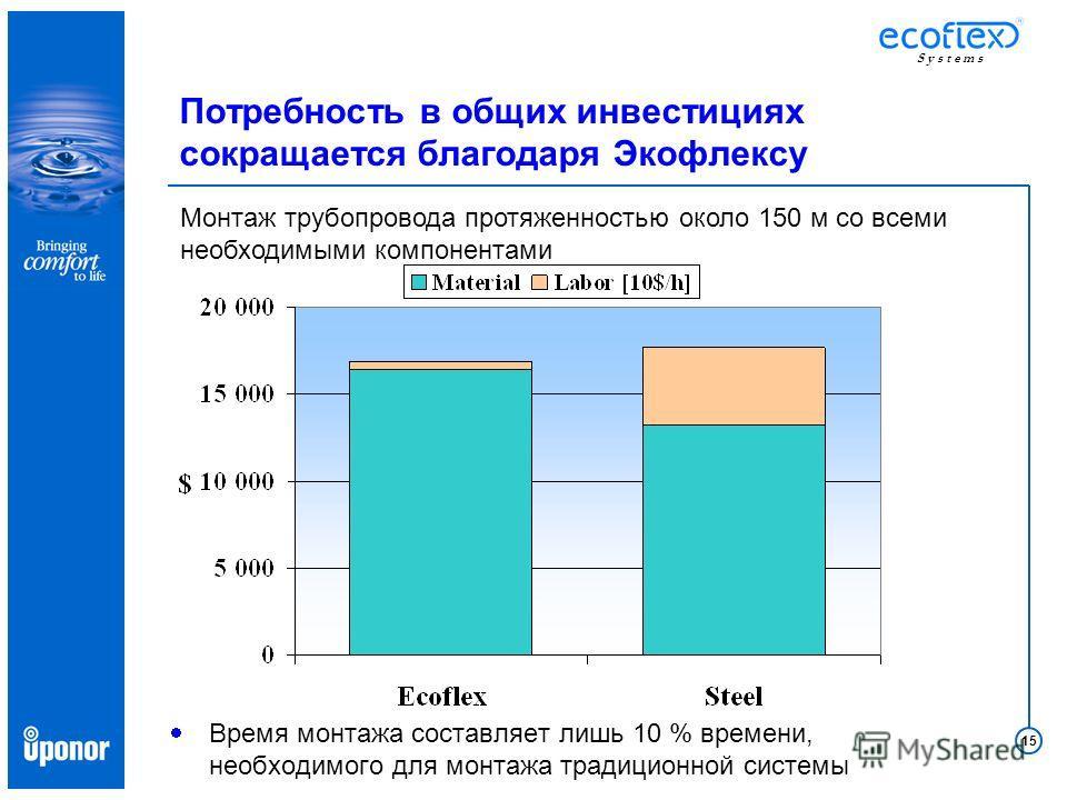 15 S y s t e m s Потребность в общих инвестициях сокращается благодаря Экофлексу Время монтажа составляет лишь 10 % времени, необходимого для монтажа традиционной системы Монтаж трубопровода протяженностью около 150 м со всеми необходимыми компонента