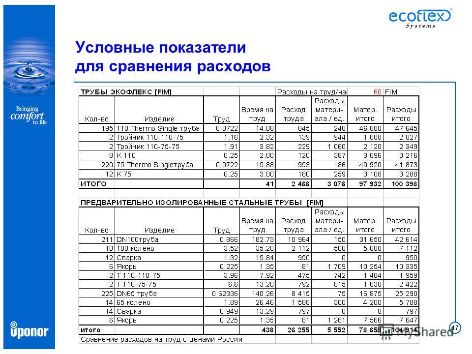 17 S y s t e m s Условные показатели для сравнения расходов