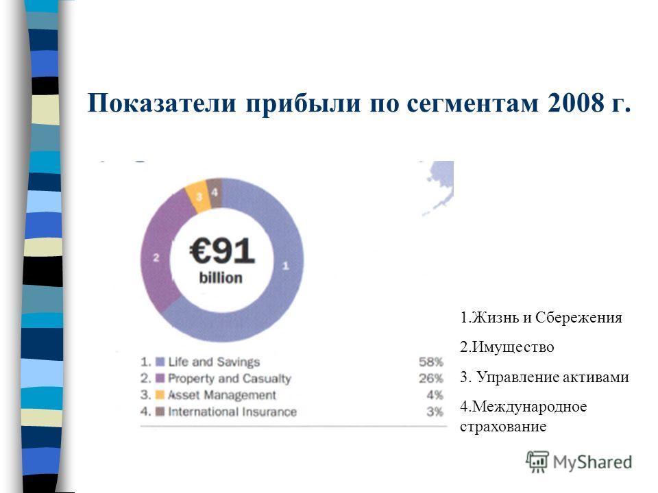 Показатели прибыли по сегментам 2008 г. 1.Жизнь и Сбережения 2.Имущество 3. Управление активами 4.Международное страхование