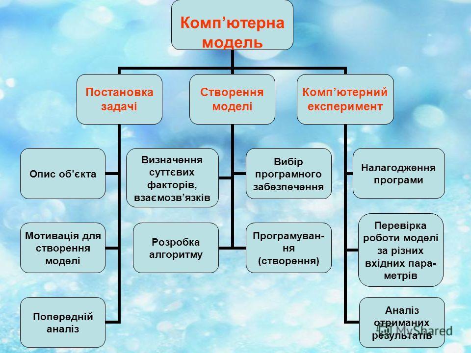 Компютерна модель Постановка задачі Опис обєкта Мотивація для створення моделі Попередній аналіз Створення моделі Визначення суттєвих факторів, взаємозвязків Вибір програмного забезпечення Розробка алгоритму Програмуван-ня (створення) Компютерний екс
