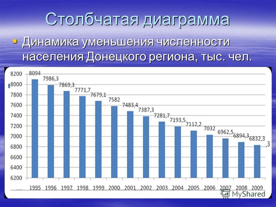 Столбчатая диаграмма Динамика уменьшения численности населения Донецкого региона, тыс. чел. Динамика уменьшения численности населения Донецкого региона, тыс. чел.