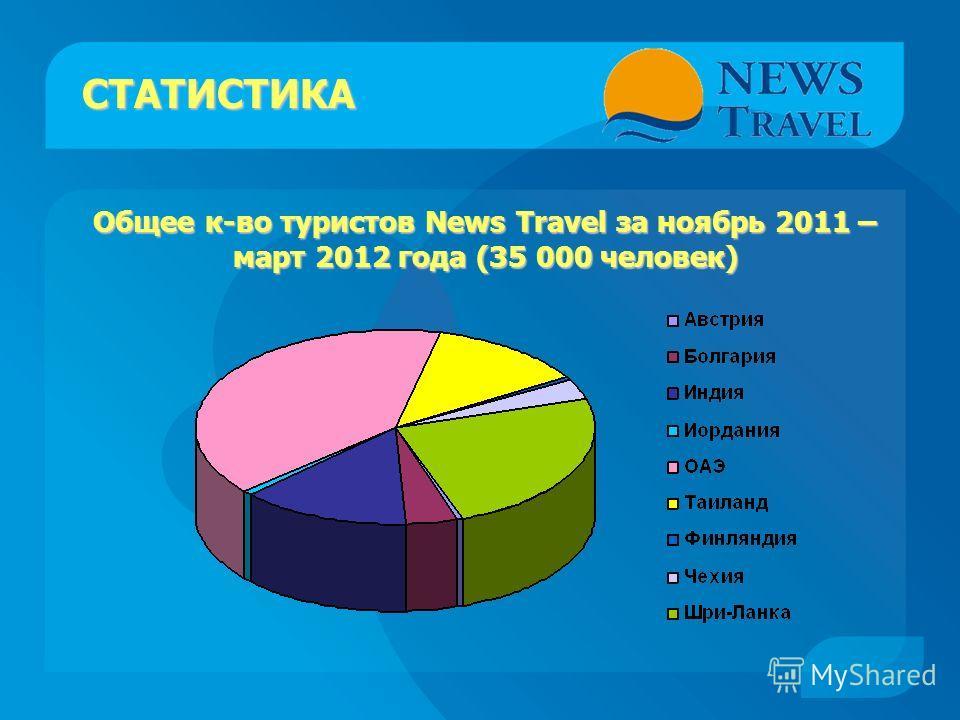 СТАТИСТИКА Общее к-во туристов News Travel за ноябрь 2011 – март 2012 года (35 000 человек)