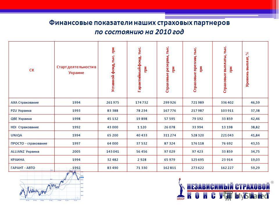 Финансовые показатели наших страховых партнеров по состоянию на 2010 год СК Старт деятельности в Украине Уставной фонд,тыс. грн Гарантийный фонд, тыс. грн Страховые резервы, тыс. грн Страховые премии, тыс. грн Страховые выплаты, тыс. грн Уровень выпл