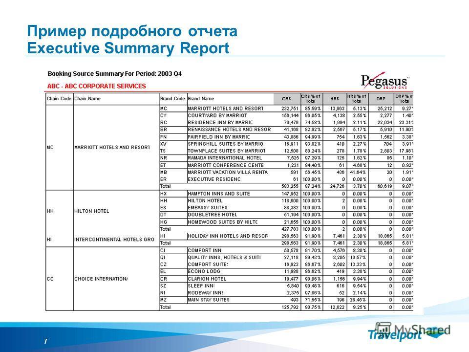 7 Пример подробного отчета Executive Summary Report