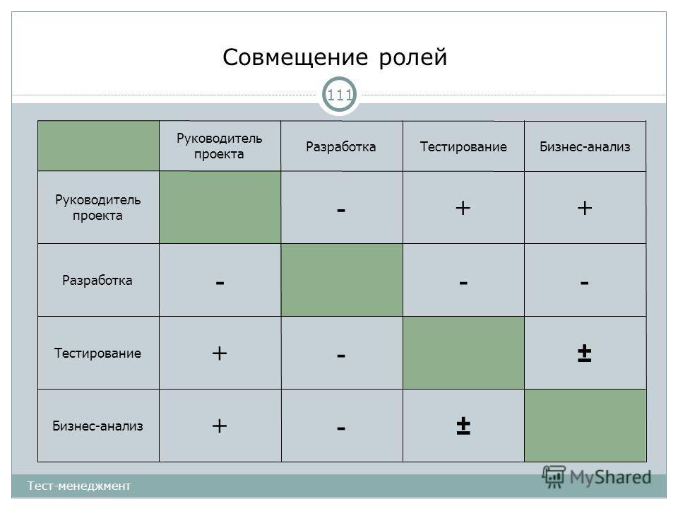 Совмещение ролей Руководитель проекта РазработкаТестированиеБизнес-анализ Руководитель проекта -++ Разработка --- Тестирование +-± Бизнес-анализ +-± 111 Тест-менеджмент