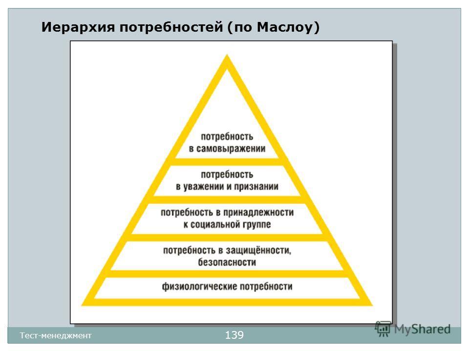 139 Иерархия потребностей (по Маслоу)