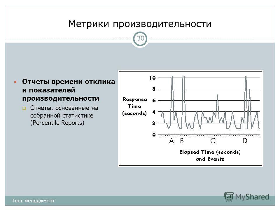 Метрики производительности 30 Отчеты времени отклика и показателей производительности Отчеты, основанные на собранной статистике (Percentile Reports) Тест-менеджмент