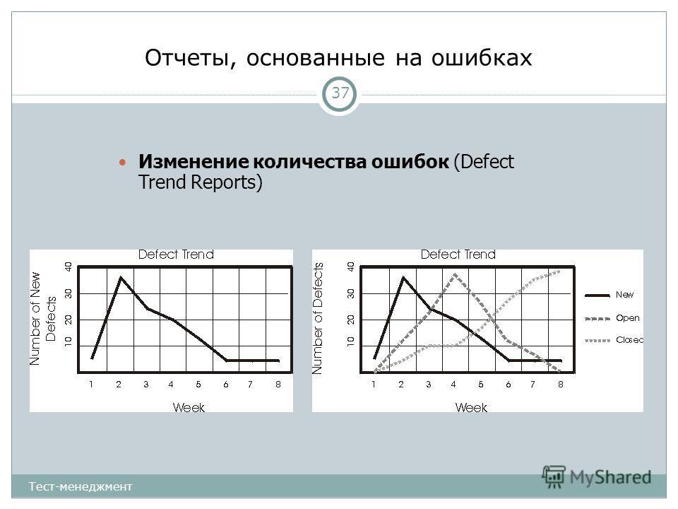Отчеты, основанные на ошибках 37 Изменение количества ошибок (Defect Trend Reports) Тест-менеджмент