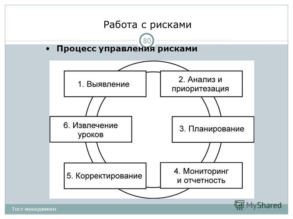 Работа с рисками 80 Процесс управления рисками Тест-менеджмент