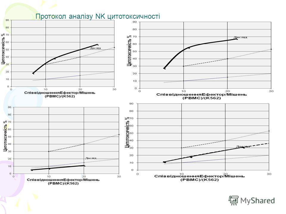 Протокол аналізу NK цитотоксичності