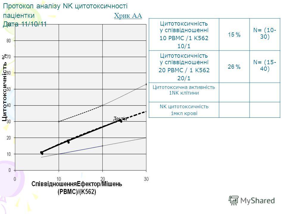 Протокол аналізу NK цитотоксичності паціентки Хрик АА Дата 11/10/11 Цитотоксичність у співвідношенні 10 PBMC /1 K562 10/1 15 % N= (10- 30) Цитотоксичність у співвідношенні 20 PBMC / 1 K562 20/1 26 % N= (15- 40) Цитотоксична активність 1NK клітини NK