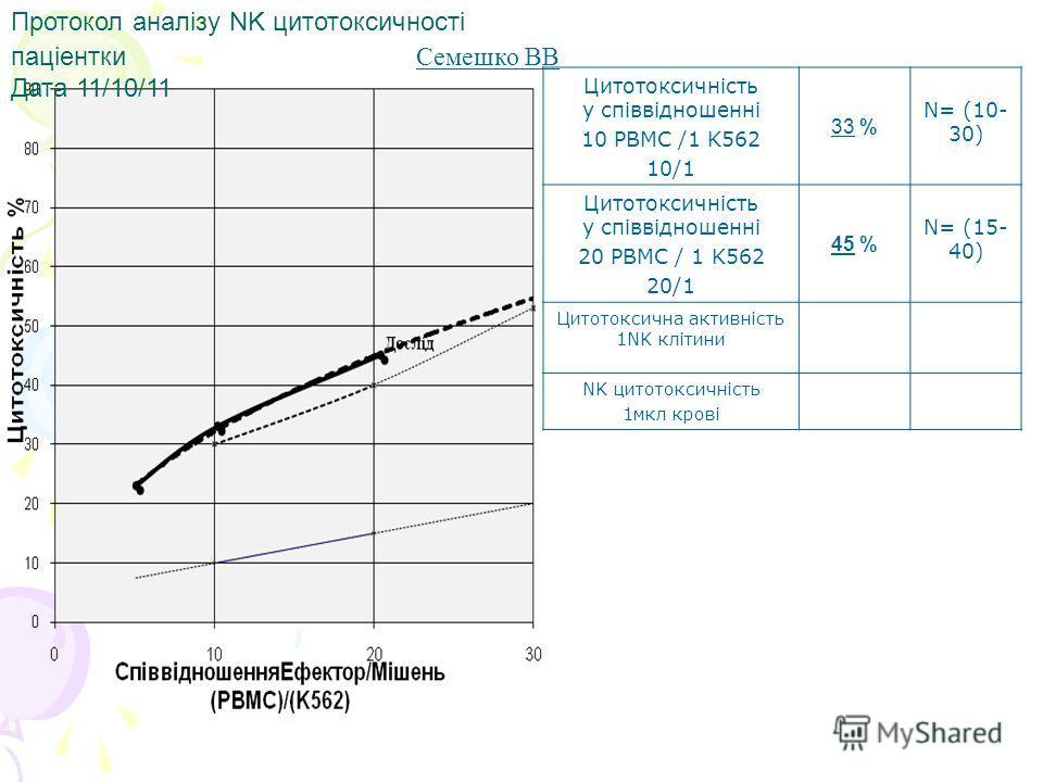 Протокол аналізу NK цитотоксичності паціентки Семешко ВВ Дата 11/10/11 Цитотоксичність у співвідношенні 10 PBMC /1 K562 10/1 33 % N= (10- 30) Цитотоксичність у співвідношенні 20 PBMC / 1 K562 20/1 45 % N= (15- 40) Цитотоксична активність 1NK клітини