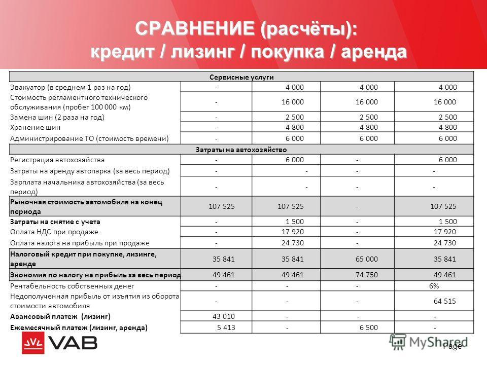 Page СРАВНЕНИЕ (расчёты): кредит / лизинг / покупка / аренда Сервисные услуги Эвакуатор (в среднем 1 раз на год)- 4 000 Стоимость регламентного технического обслуживания (пробег 100 000 км) - 16 000 Замена шин (2 раза на год)- 2 500 Хранение шин- 4 8