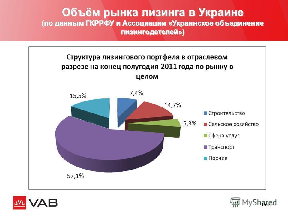 Page Объём рынка лизинга в Украине (по данным ГКРРФУ и Ассоциации «Украинское объединение лизингодателей»)