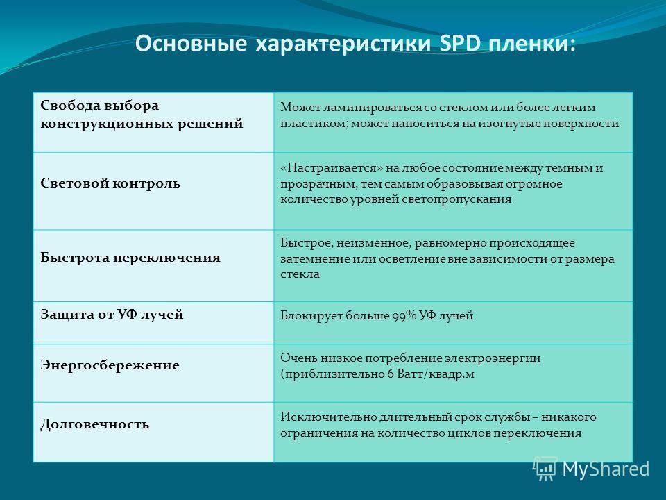 Основные характеристики SPD пленки: Свобода выбора конструкционных решений Может ламинироваться со стеклом или более легким пластиком; может наноситься на изогнутые поверхности Световой контроль «Настраивается» на любое состояние между темным и прозр