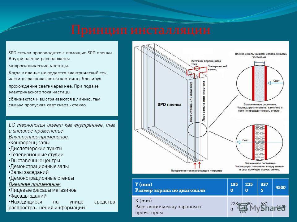 SPD стекла производятся с помощью SPD пленки. Внутри пленки расположены микроскопические частицы. Когда к пленке не подается электрический ток, частицы располагаются хаотично, блокируя прохождение света через нее. При подаче электрического тока части