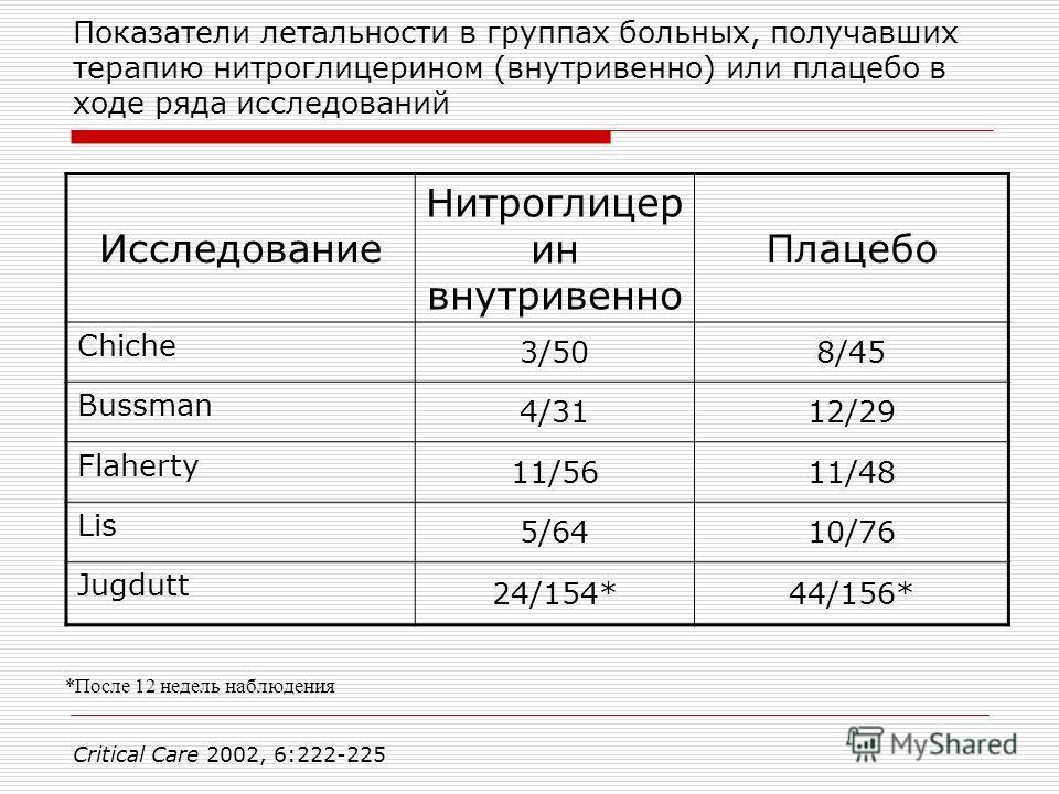 Показатели летальности в группах больных, получавших терапию нитроглицерином (внутривенно) или плацебо в ходе ряда исследований Исследование Нитроглицер ин внутривенно Плацебо Chiche 3/508/45 Bussman 4/3112/29 Flaherty 11/5611/48 Lis 5/6410/76 Jugdut
