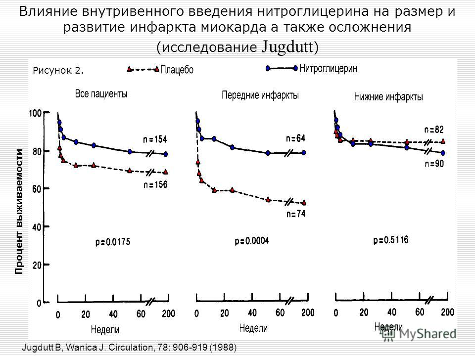 Влияние внутривенного введения нитроглицерина на размер и развитие инфаркта миокарда а также осложнения (исследование Jugdutt ) Процент выживаемости Jugdutt В, Wanica J. Circulation, 78: 906-919 (1988) Рисунок 2.
