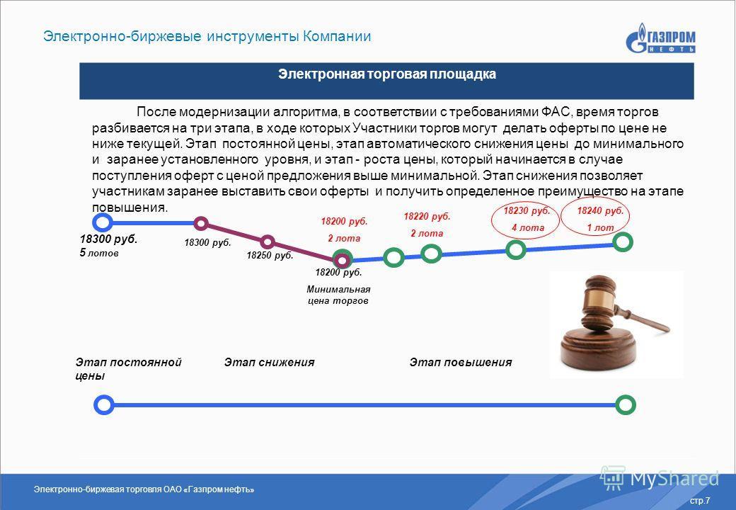 Электронно-биржевая торговля ОАО «Газпром нефть» стр.7 Электронно-биржевые инструменты Компании Электронная торговая площадка После модернизации алгоритма, в соответствии с требованиями ФАС, время торгов разбивается на три этапа, в ходе которых Участ