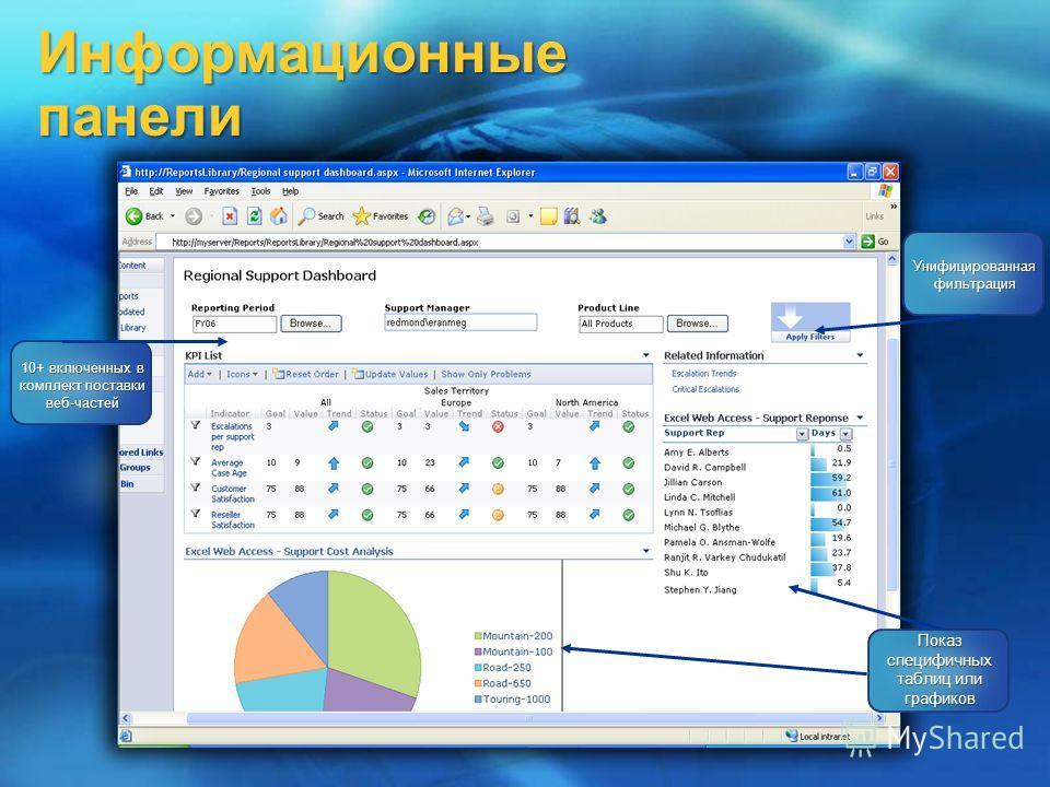 Информационные панели 10+ включенных в комплект поставки веб-частей Показ специфичных таблиц или графиков Унифицированная фильтрация
