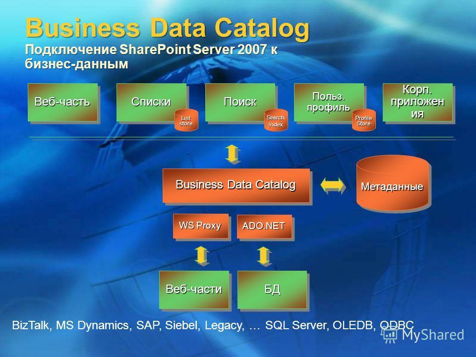 МетаданныеМетаданные Business Data Catalog Веб-частьВеб-частьСпискиСпискиПоискПоиск Польз. профиль Корп. приложен ия БДБД WS Proxy ADO.NETADO.NET Веб-частиВеб-части SQL Server, OLEDB, ODBCBizTalk, MS Dynamics, SAP, Siebel, Legacy, … List store Search