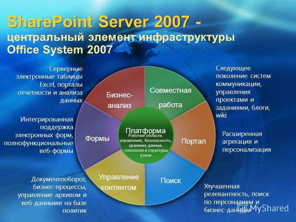 SharePoint Server 2007 SharePoint Server 2007 - центральный элемент инфраструктуры Office System 2007 Совместная работа Бизнес- анализ Портал Формы Поиск Управление контентом Платформа Следующее поколение систем коммуникации, управления проектами и з