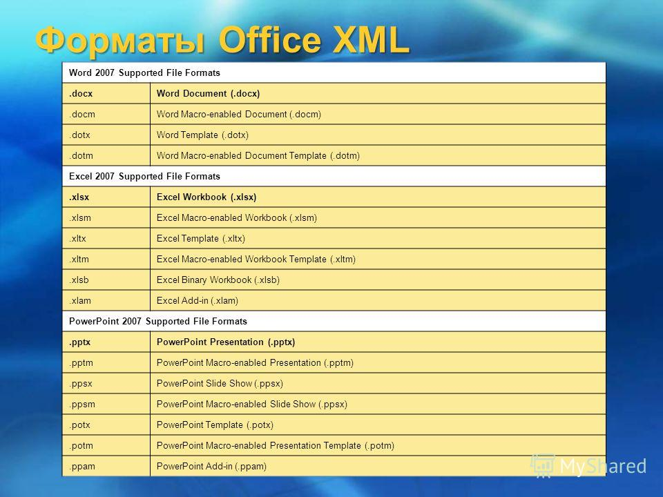 Форматы Office XML Word 2007 Supported File Formats.docxWord Document (.docx).docmWord Macro-enabled Document (.docm).dotxWord Template (.dotx).dotmWord Macro-enabled Document Template (.dotm) Excel 2007 Supported File Formats.xlsxExcel Workbook (.xl