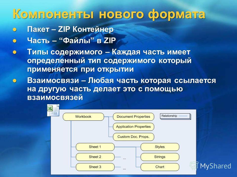 Компоненты нового формата Пакет – ZIP Контейнер Пакет – ZIP Контейнер Часть – Файлы в ZIP Часть – Файлы в ZIP Типы содержимого – Каждая часть имеет определенный тип содержимого который применяется при открытии Типы содержимого – Каждая часть имеет оп