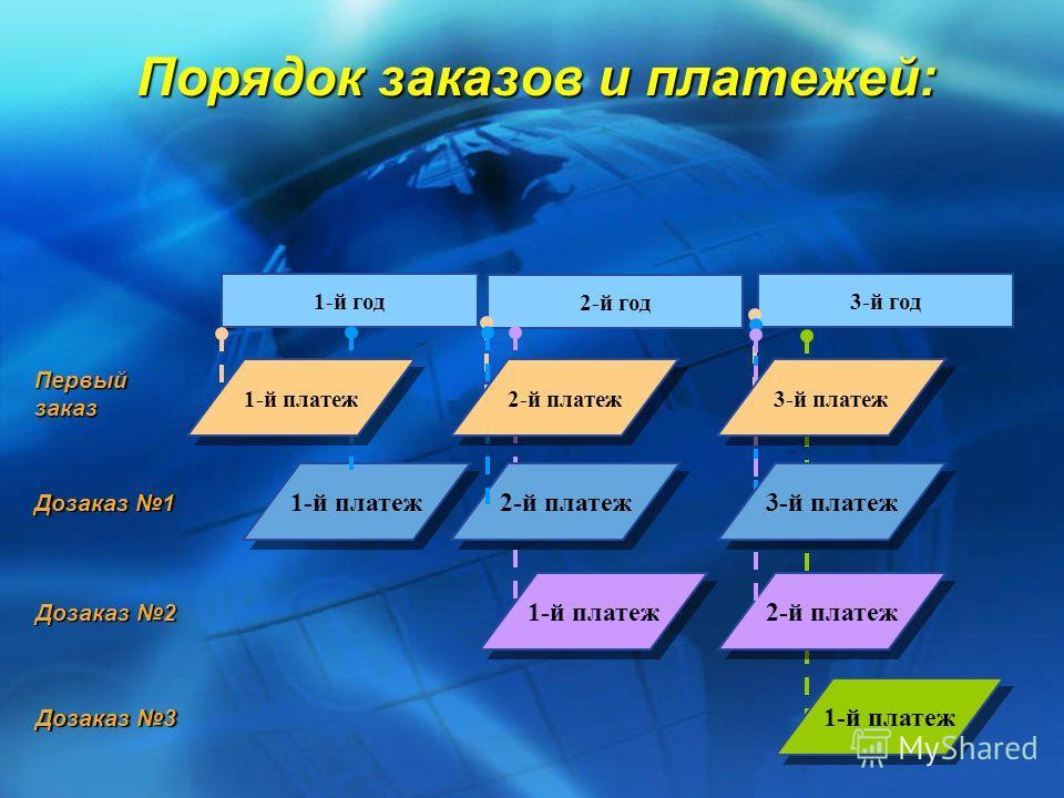 3-й год 2-й год Порядок заказов и платежей: 1-й платеж 1-й год Первыйзаказ 2-й платеж Дозаказ 1 1-й платеж 2-й платеж 1-й платеж 2-й платеж Дозаказ 2 3-й платеж 1-й платеж Дозаказ 3