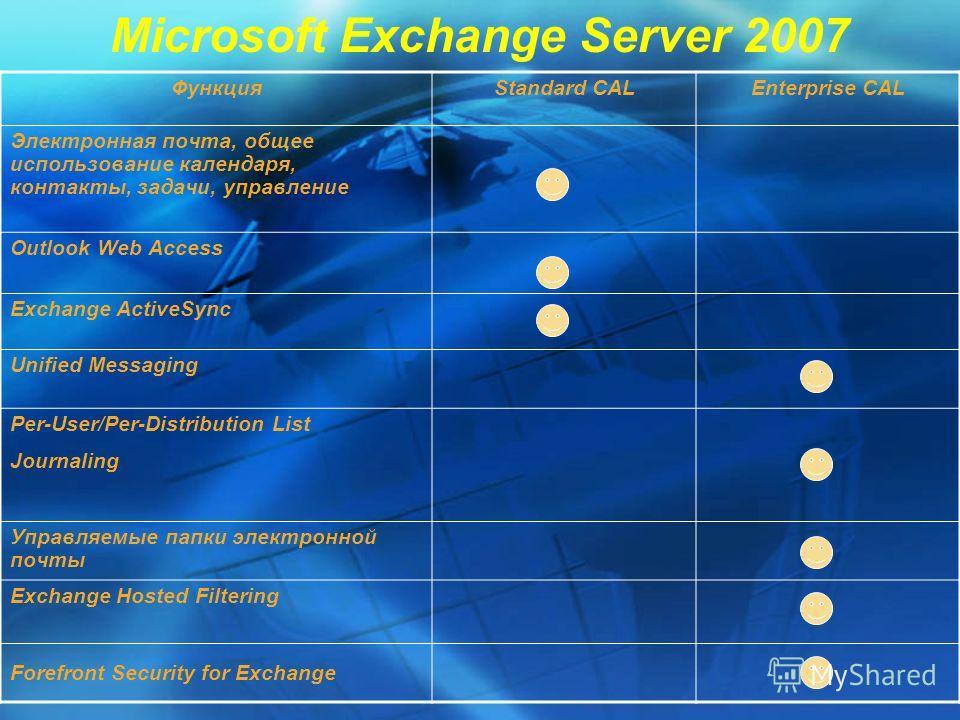 Microsoft Exchange Server 2007 ФункцияStandard CALEnterprise CAL Электронная почта, общее использование календаря, контакты, задачи, управление Outlook Web Access Exchange ActiveSync Unified Messaging Per-User/Per-Distribution List Journaling Управля