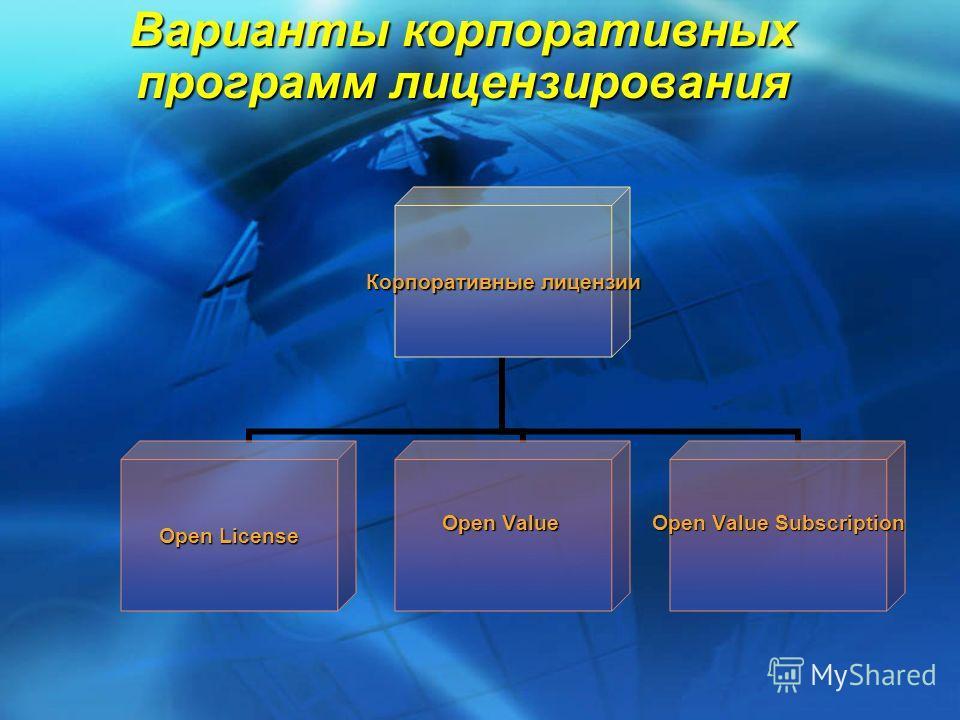 Варианты корпоративных программ лицензирования Корпоративные лицензии Open License Open Value Open Value Subscription