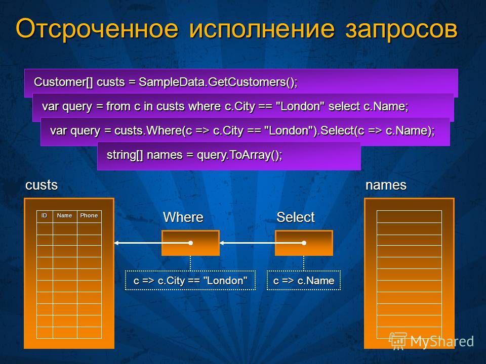 Отсроченное исполнение запросов Customer[] custs = SampleData.GetCustomers(); custsPhoneNameID var query = from c in custs where c.City ==